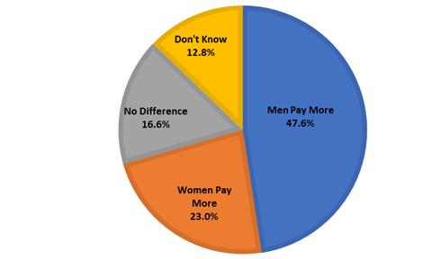 male-female auto insurance