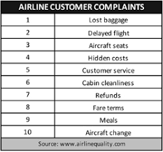 Timely complaints while traveling can be fixed now